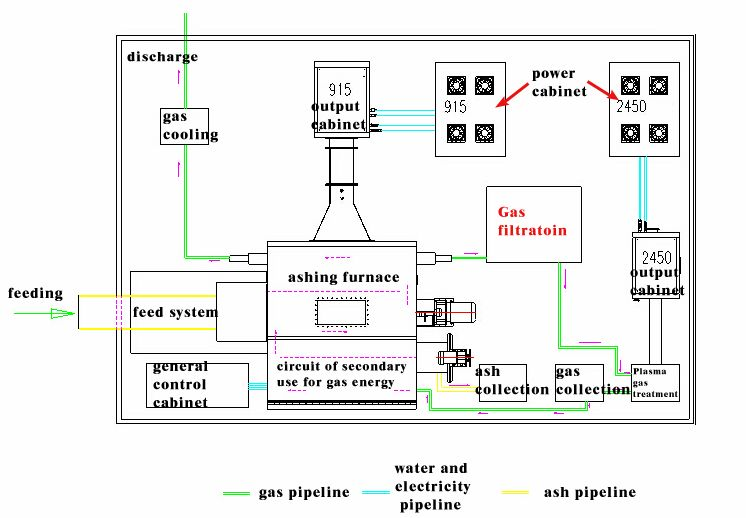 functional diagram